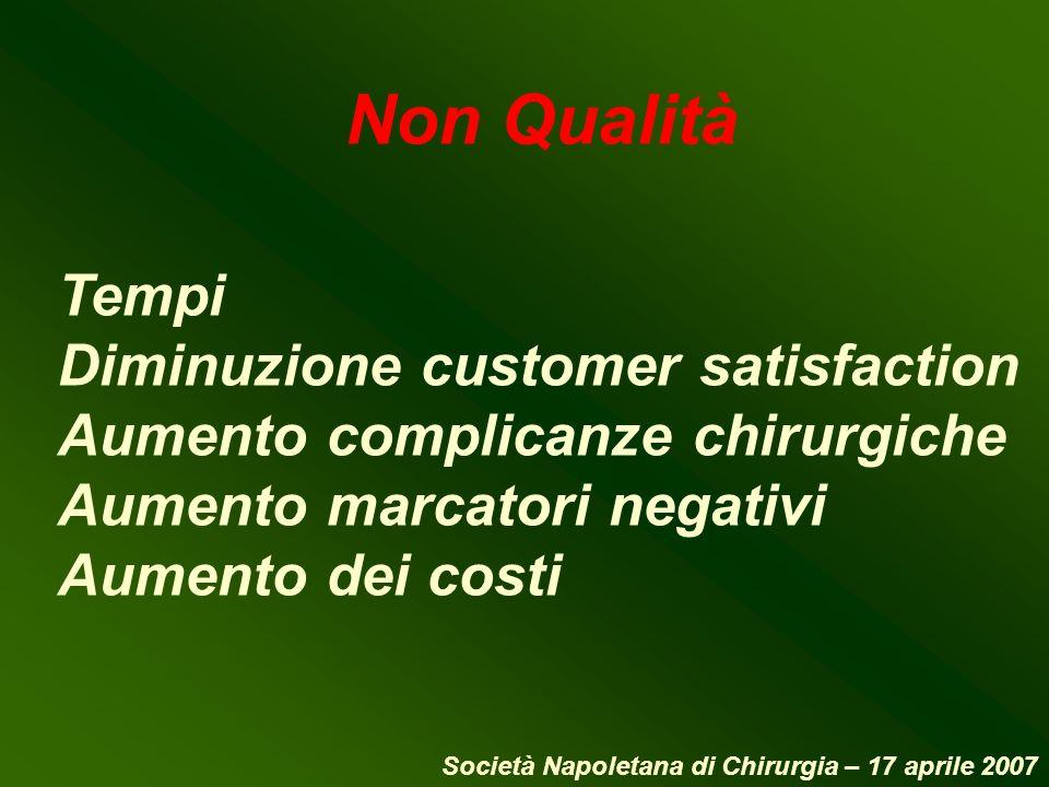 Non Qualità Tempi Diminuzione customer satisfaction