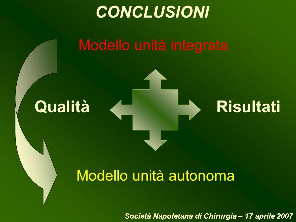 CONCLUSIONI Qualità Risultati Modello unità integrata