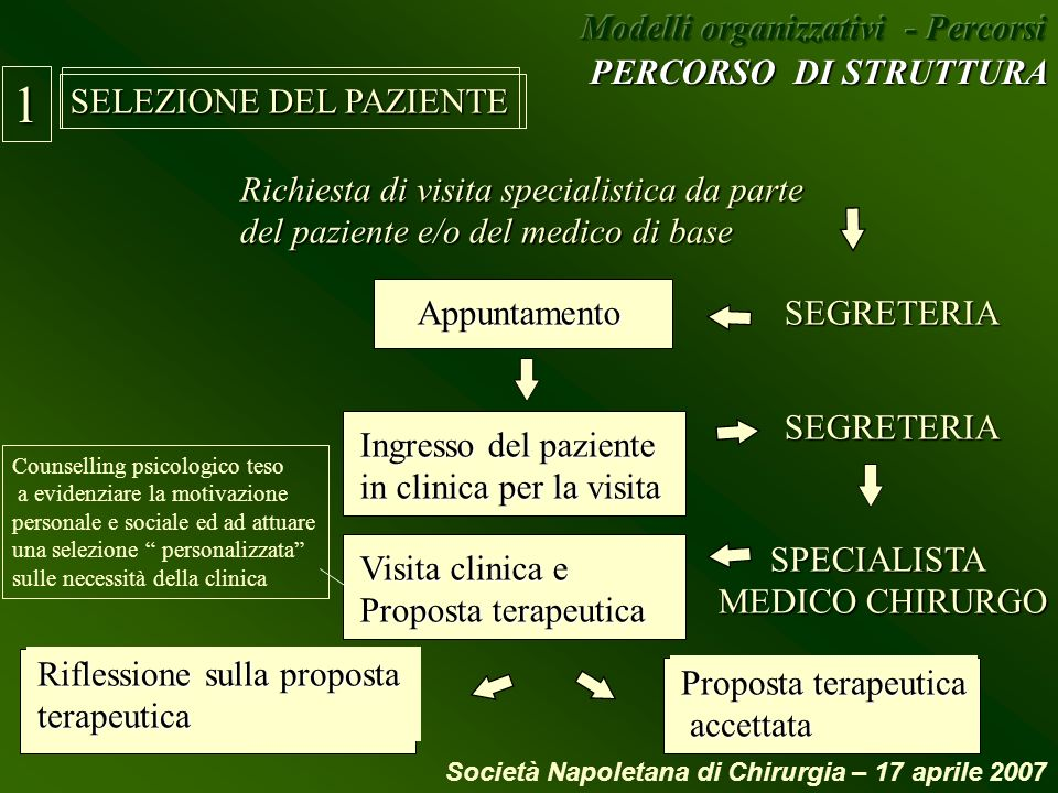 1 Modelli organizzativi - Percorsi PERCORSO DI STRUTTURA