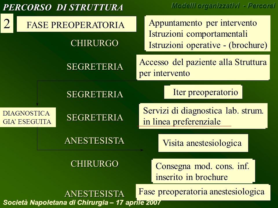 2 PERCORSO DI STRUTTURA Appuntamento per intervento FASE PREOPERATORIA