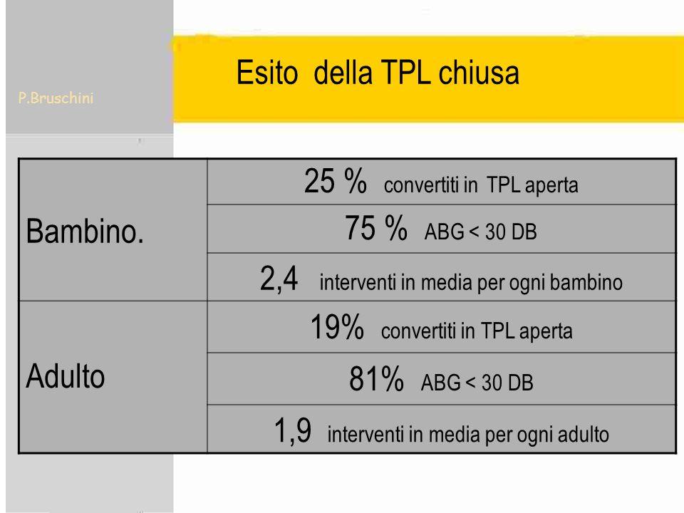 25 % convertiti in TPL aperta 75 % ABG < 30 DB