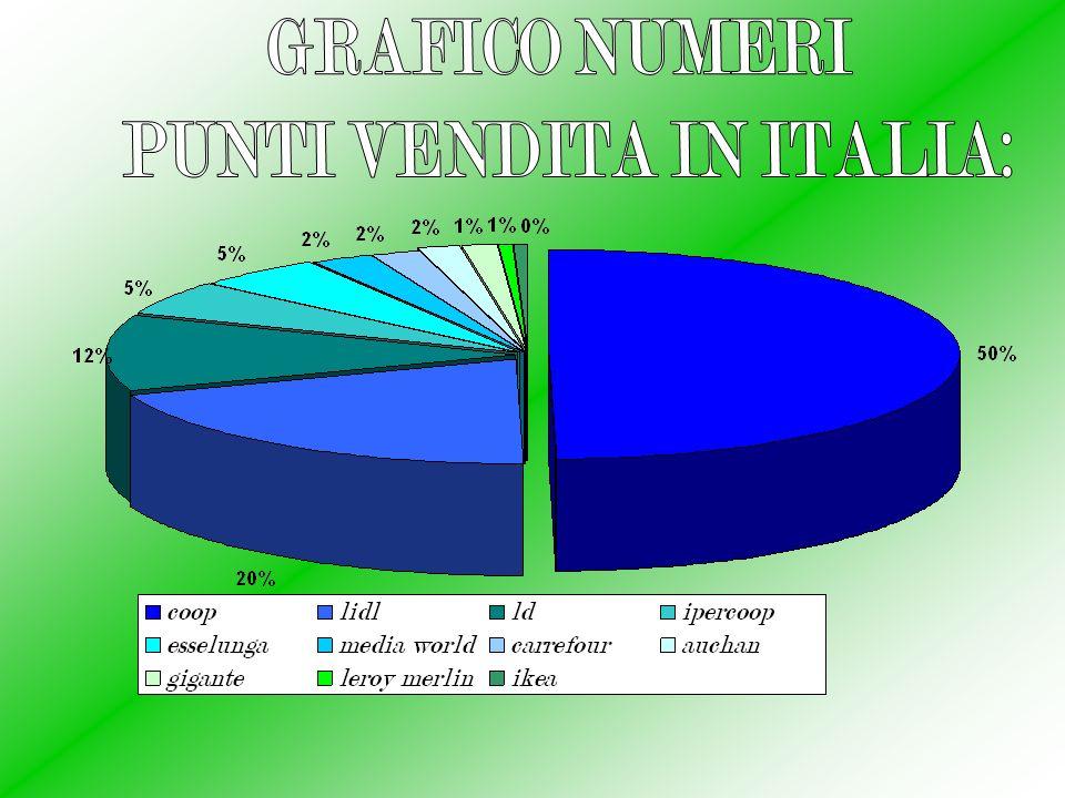 PUNTI VENDITA IN ITALIA:
