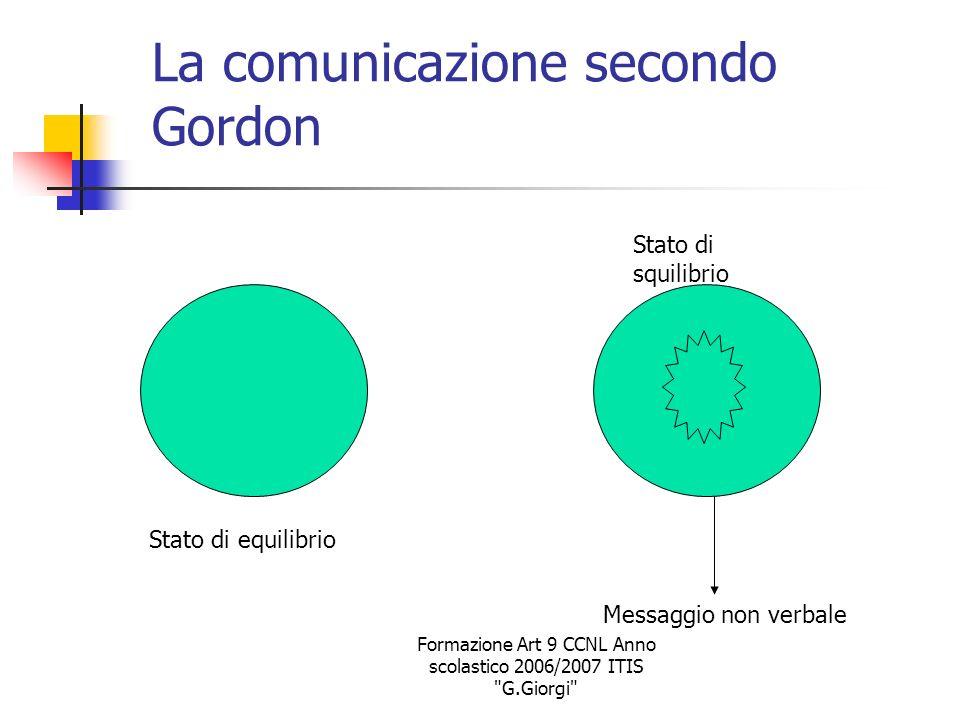 La comunicazione secondo Gordon