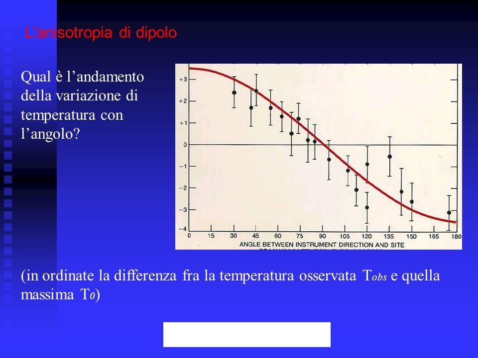 L'anisotropia di dipolo