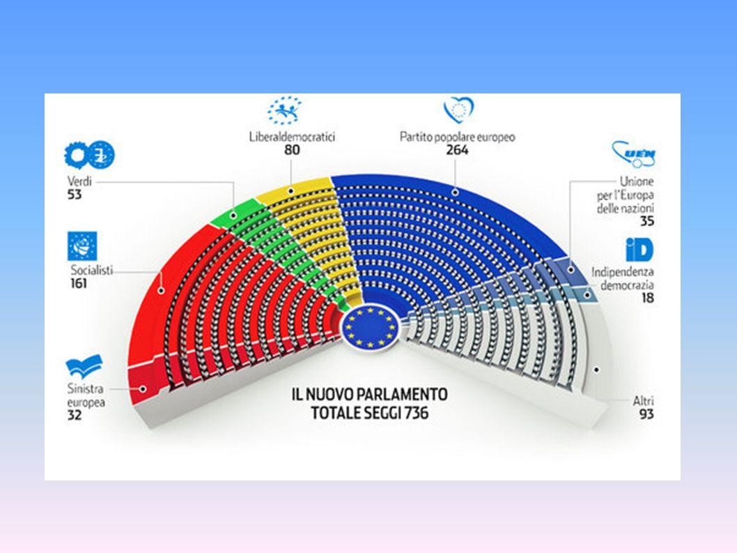 I parlamentari europei sono riuniti per gruppi e non per appartenenza allo Stato che gli ha eletti