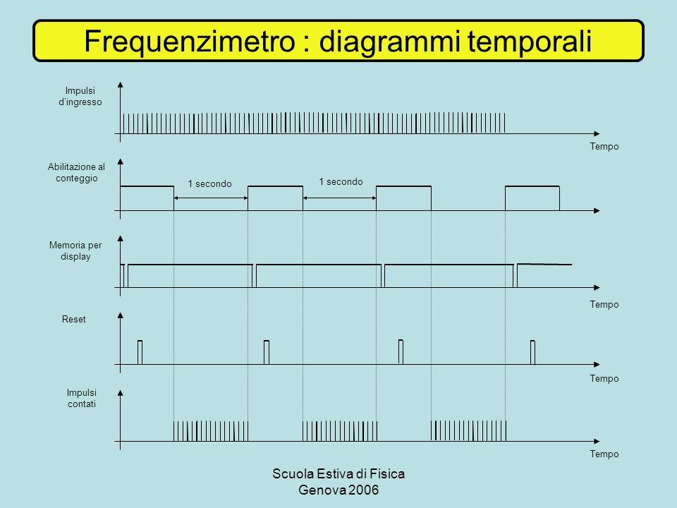 Frequenzimetro : diagrammi temporali