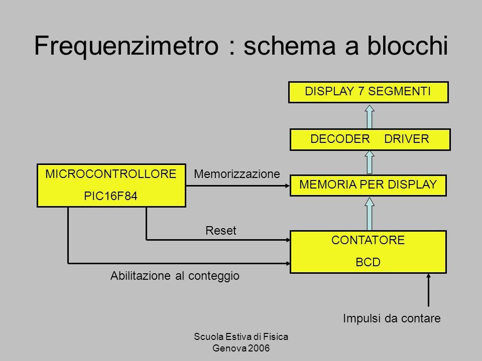 Frequenzimetro : schema a blocchi