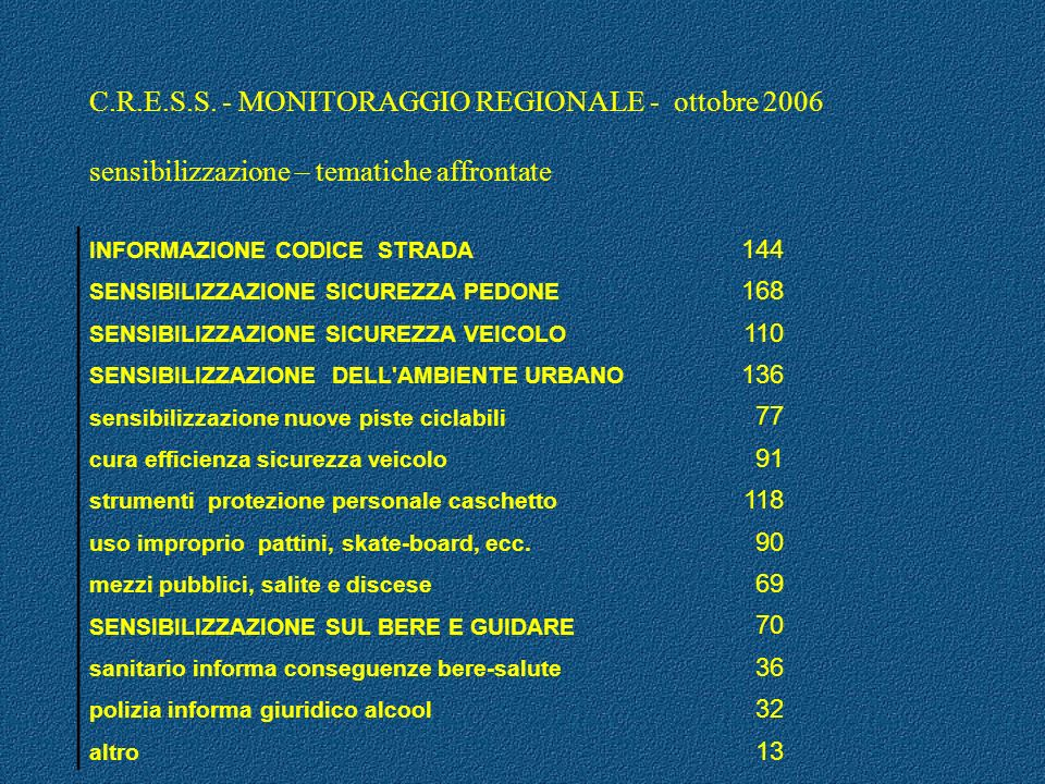 C.R.E.S.S. - MONITORAGGIO REGIONALE - ottobre 2006 sensibilizzazione – tematiche affrontate