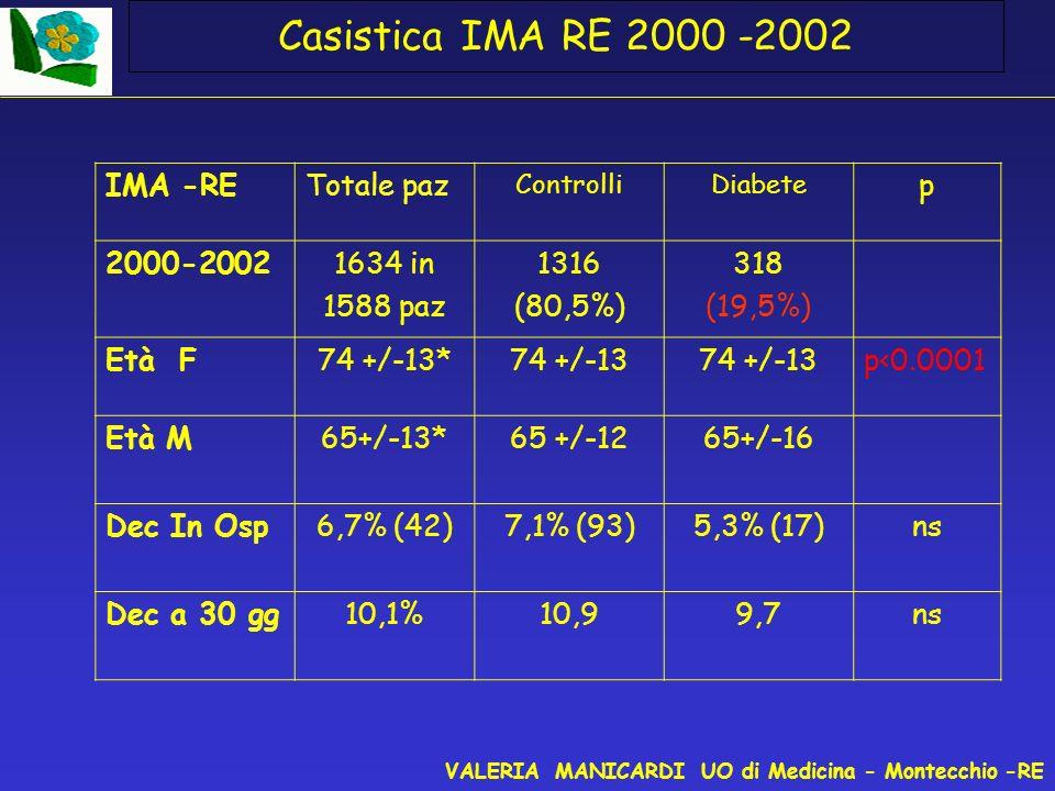 Casistica IMA RE 2000 -2002 IMA -RE Totale paz p 2000-2002 1634 in