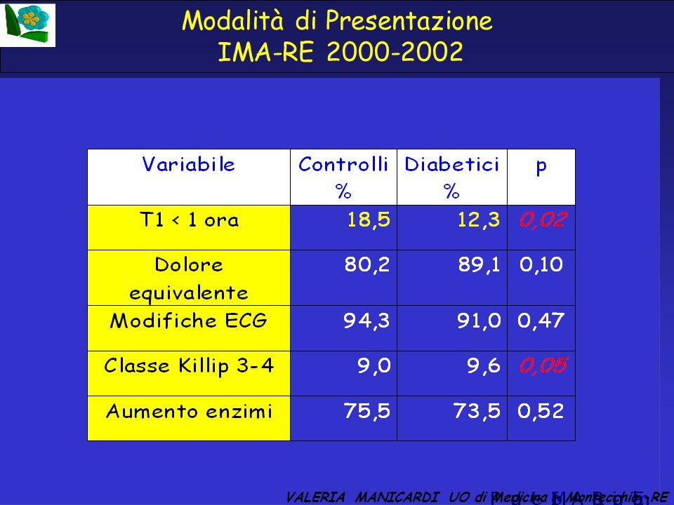 Modalità di Presentazione IMA-RE 2000-2002