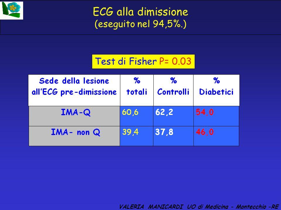 ECG alla dimissione (eseguito nel 94,5%.)