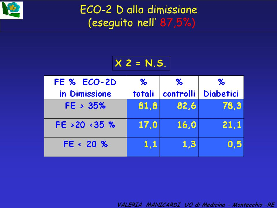 ECO-2 D alla dimissione (eseguito nell' 87,5%)