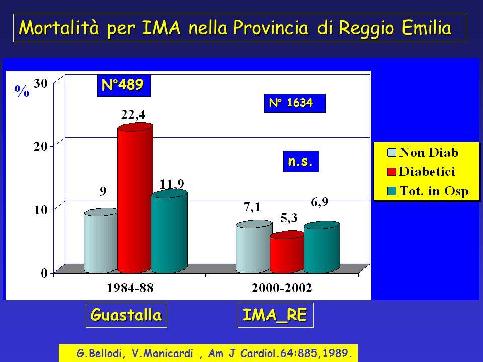 Mortalità per IMA nella Provincia di Reggio Emilia