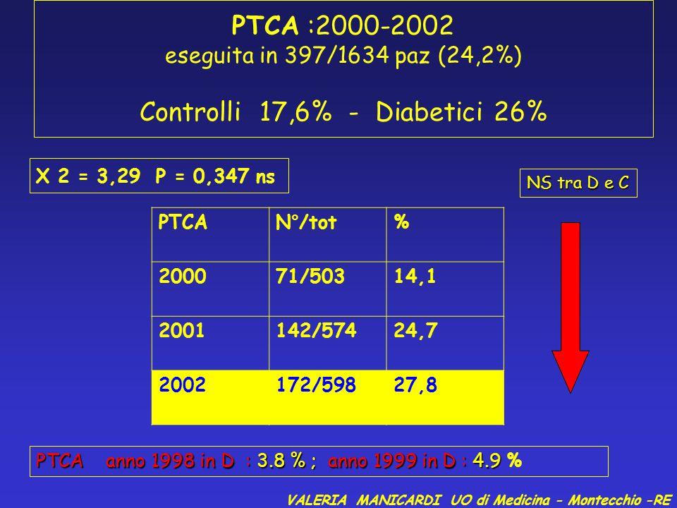 PTCA :2000-2002 eseguita in 397/1634 paz (24,2%) Controlli 17,6% - Diabetici 26%