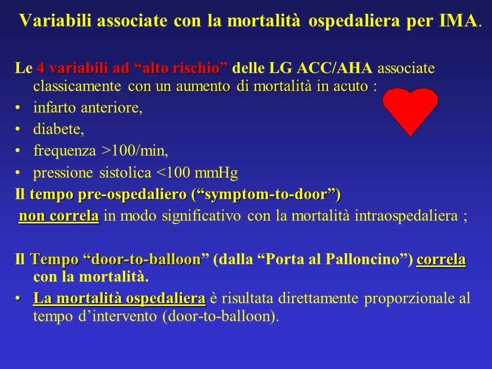 Variabili associate con la mortalità ospedaliera per IMA.