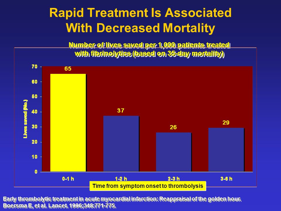Rapid Treatment Is Associated With Decreased Mortality
