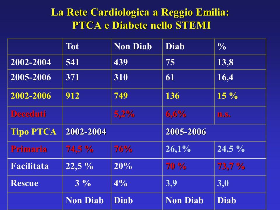 La Rete Cardiologica a Reggio Emilia: PTCA e Diabete nello STEMI