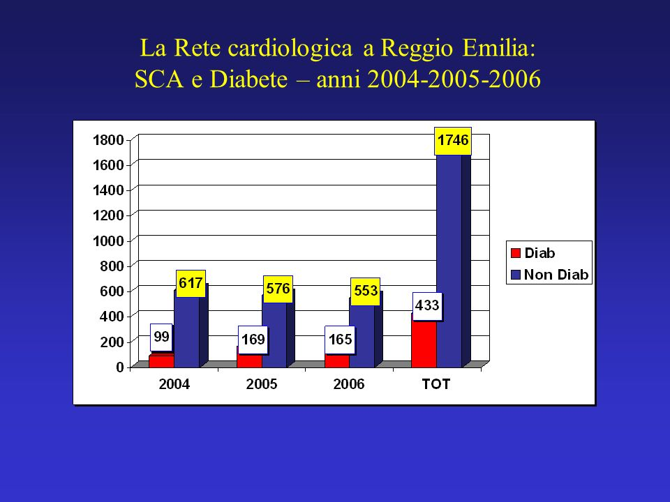 La Rete cardiologica a Reggio Emilia: SCA e Diabete – anni 2004-2005-2006