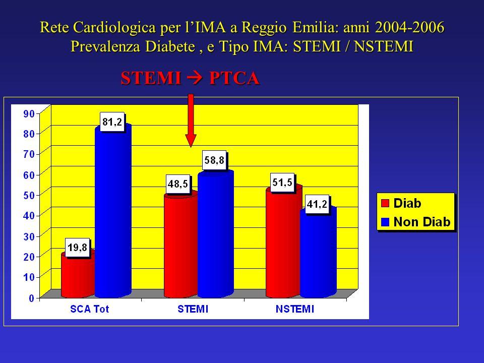 Rete Cardiologica per l'IMA a Reggio Emilia: anni 2004-2006 Prevalenza Diabete , e Tipo IMA: STEMI / NSTEMI