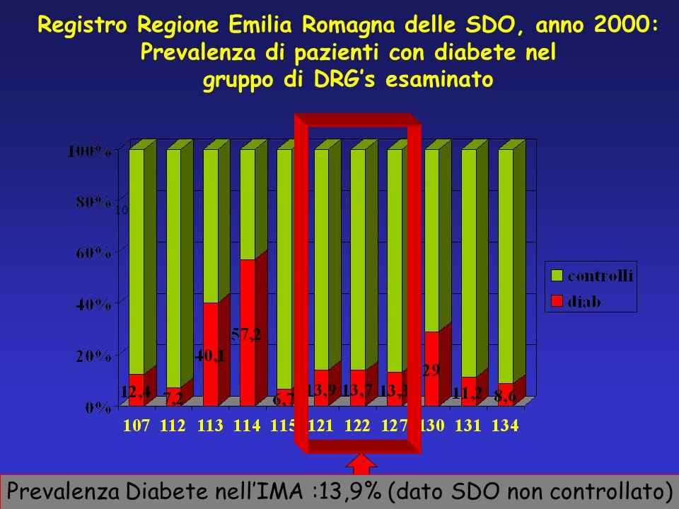 Prevalenza Diabete nell'IMA :13,9% (dato SDO non controllato)