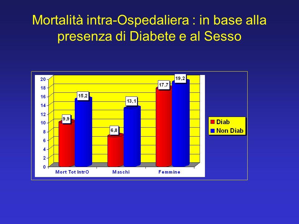 Mortalità intra-Ospedaliera : in base alla presenza di Diabete e al Sesso