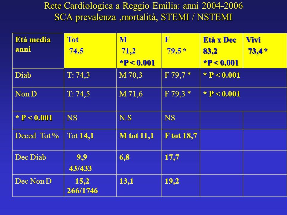 Rete Cardiologica a Reggio Emilia: anni 2004-2006 SCA prevalenza ,mortalità, STEMI / NSTEMI