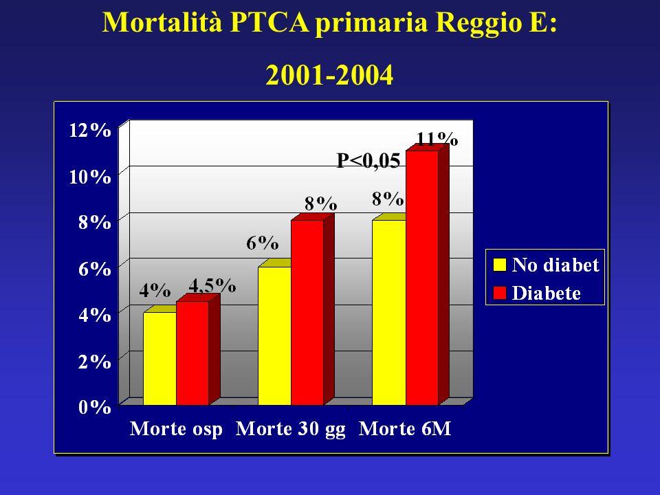 Mortalità PTCA primaria Reggio E: