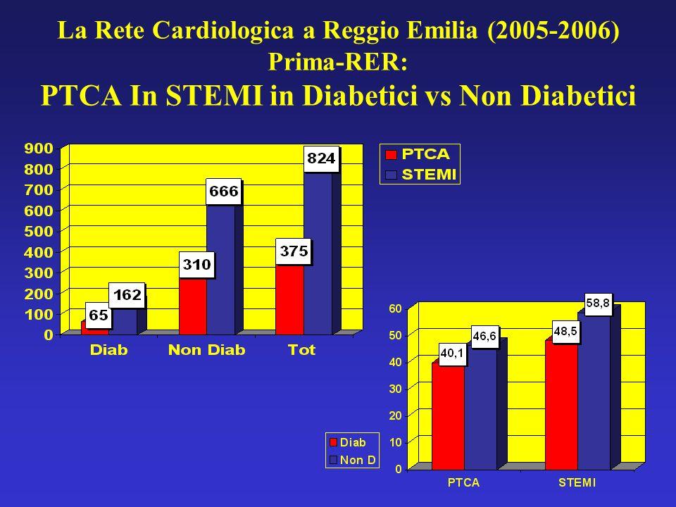 La Rete Cardiologica a Reggio Emilia (2005-2006) Prima-RER: PTCA In STEMI in Diabetici vs Non Diabetici