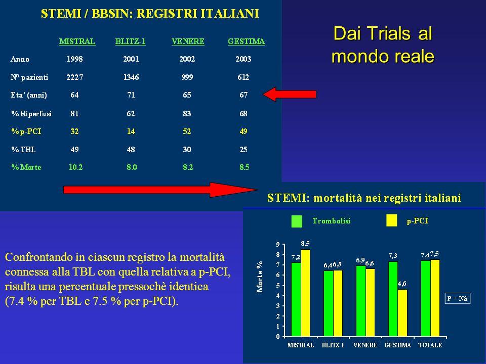 Dai Trials al mondo reale