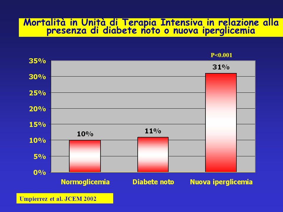 Mortalità in Unità di Terapia Intensiva in relazione alla presenza di diabete noto o nuova iperglicemia