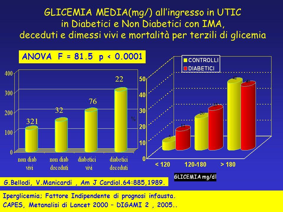 GLICEMIA MEDIA(mg/) all'ingresso in UTIC in Diabetici e Non Diabetici con IMA, deceduti e dimessi vivi e mortalità per terzili di glicemia