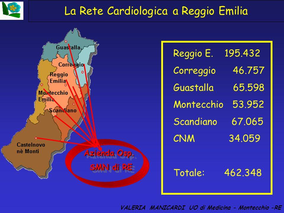 La Rete Cardiologica a Reggio Emilia