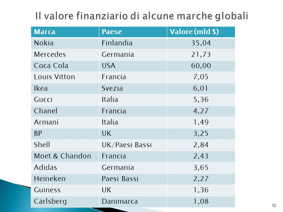 Il valore finanziario di alcune marche globali