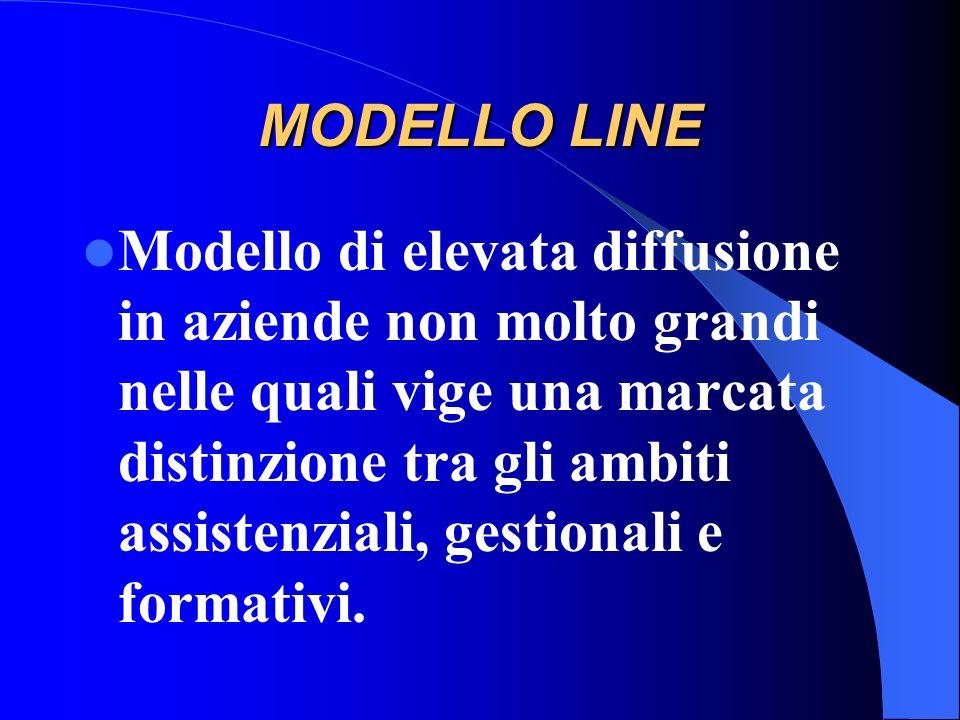MODELLO LINE