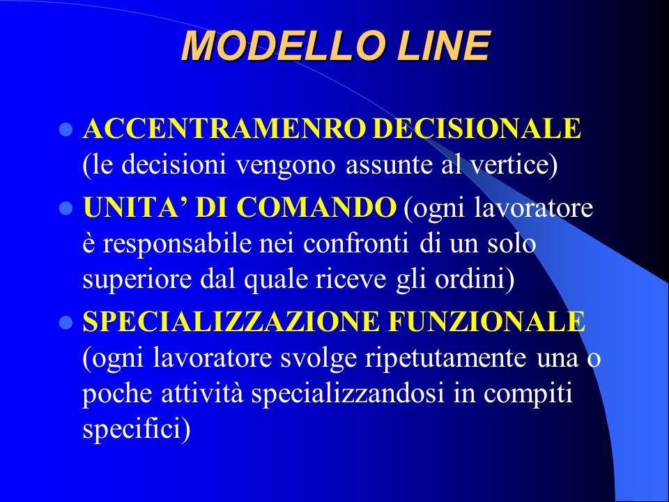MODELLO LINE ACCENTRAMENRO DECISIONALE (le decisioni vengono assunte al vertice)