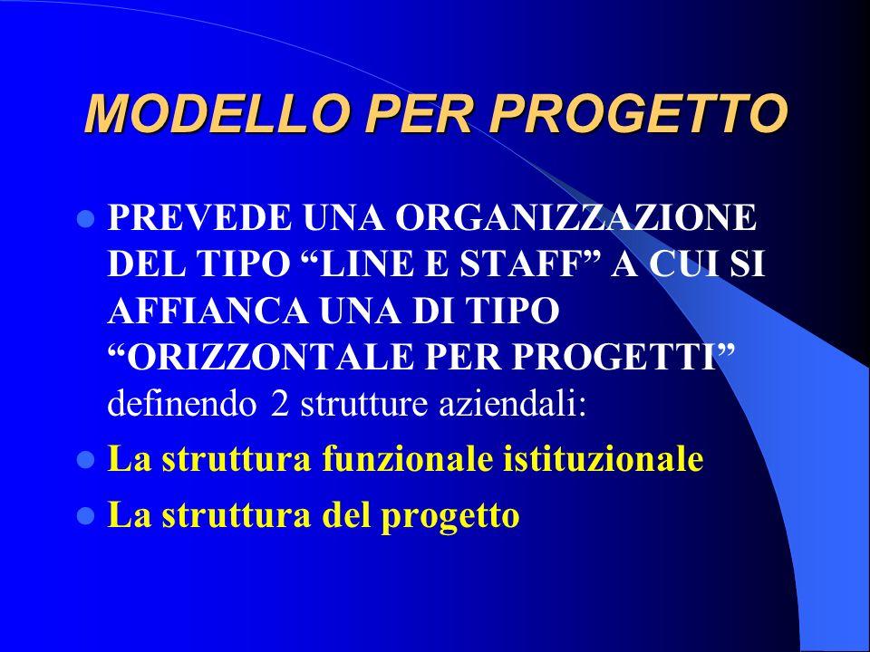 MODELLO PER PROGETTO