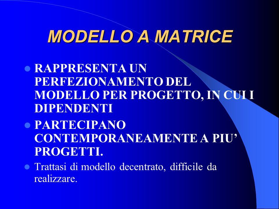 MODELLO A MATRICE RAPPRESENTA UN PERFEZIONAMENTO DEL MODELLO PER PROGETTO, IN CUI I DIPENDENTI. PARTECIPANO CONTEMPORANEAMENTE A PIU' PROGETTI.