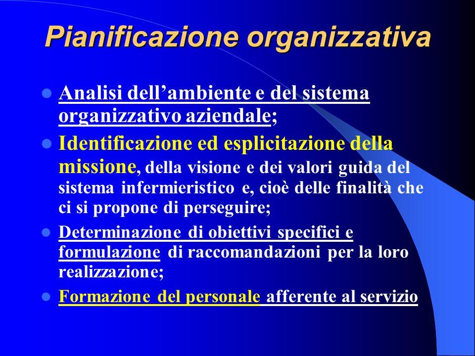 Pianificazione organizzativa