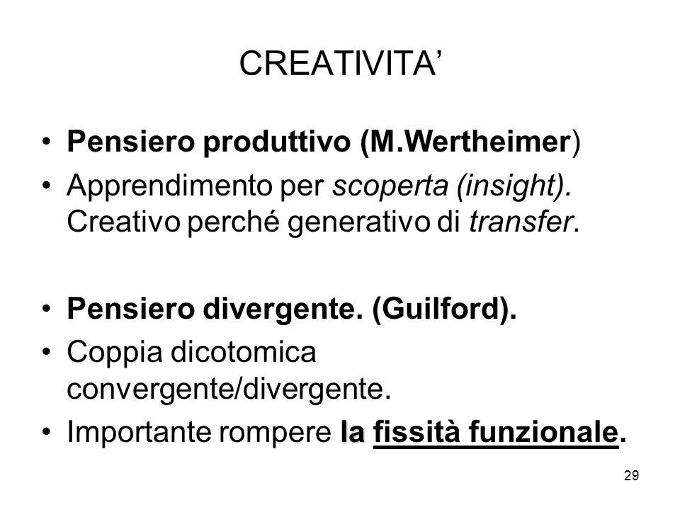 CREATIVITA' Pensiero produttivo (M.Wertheimer)