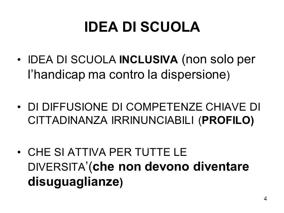 IDEA DI SCUOLA IDEA DI SCUOLA INCLUSIVA (non solo per l'handicap ma contro la dispersione)