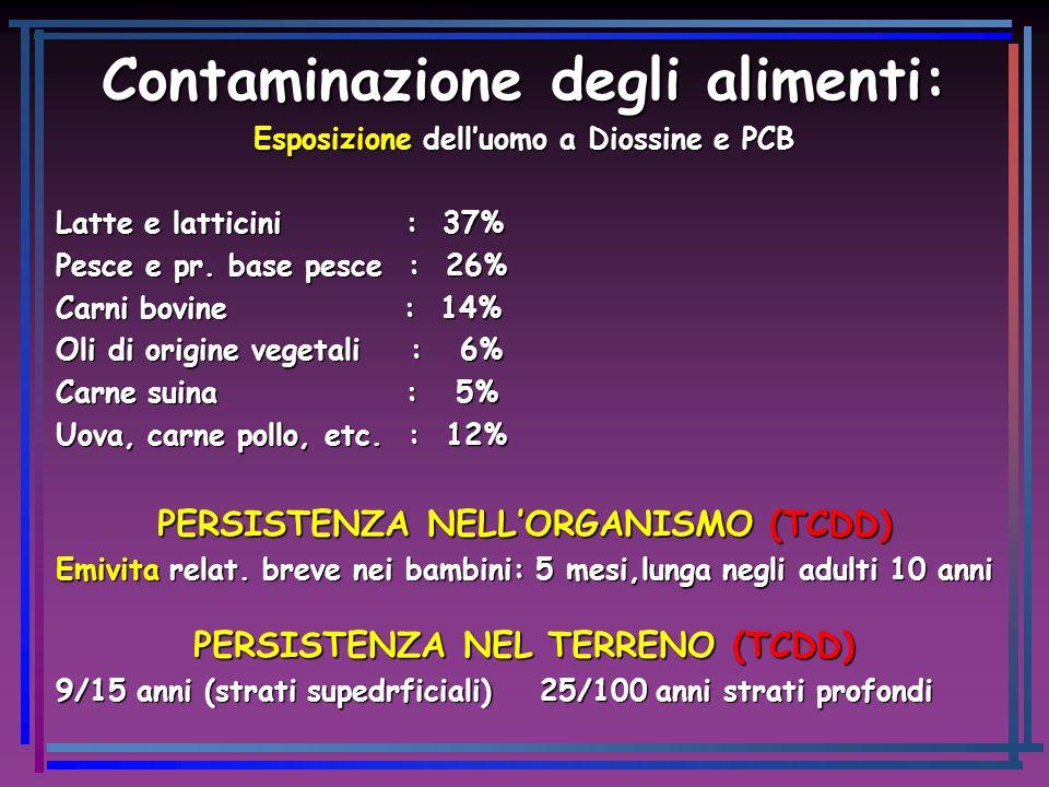 Contaminazione degli alimenti: