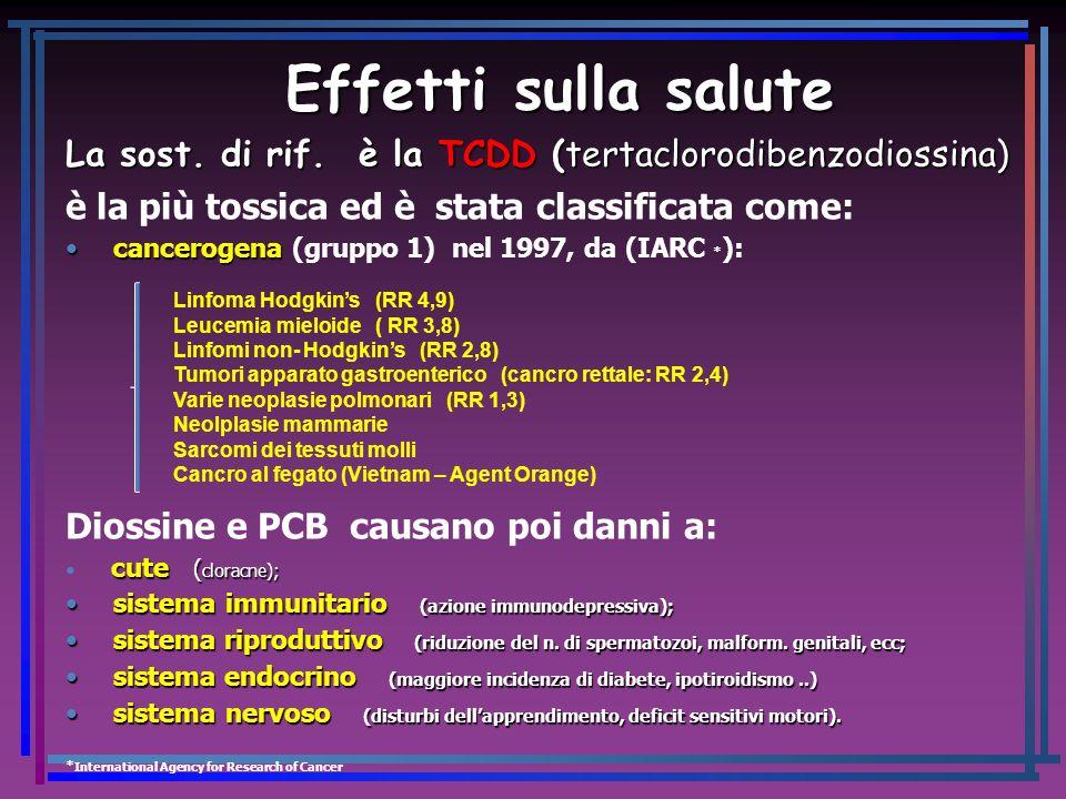 Effetti sulla salute La sost. di rif. è la TCDD (tertaclorodibenzodiossina) è la più tossica ed è stata classificata come: