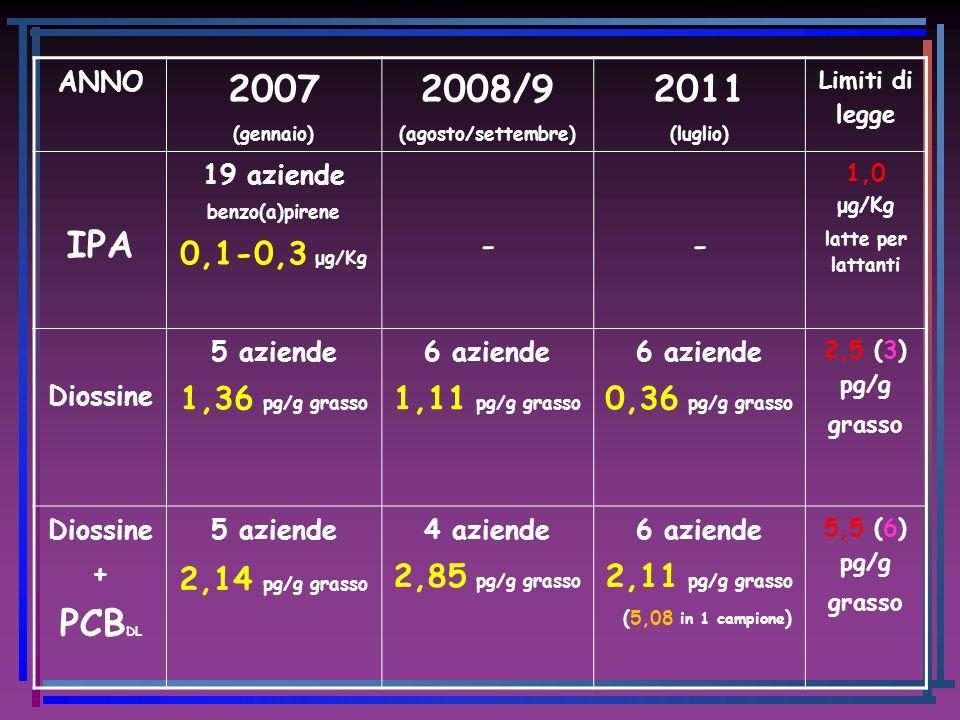 2007 2008/9 2011 IPA - PCBDL 0,1-0,3 μg/Kg 1,36 pg/g grasso