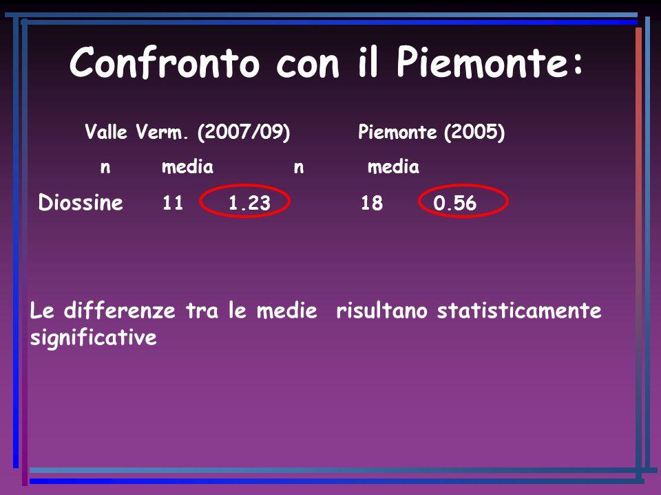 Confronto con il Piemonte: