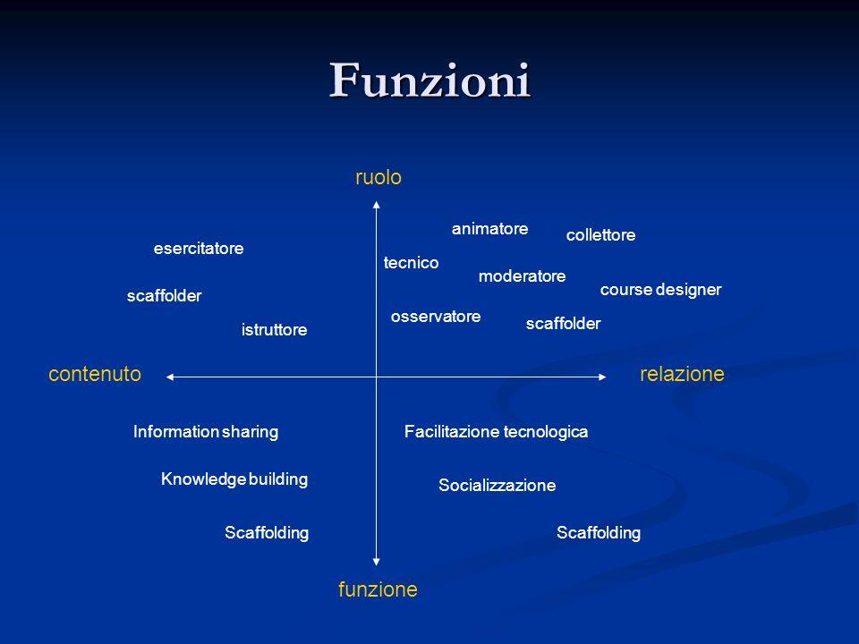 Funzioni ruolo contenuto relazione funzione animatore collettore