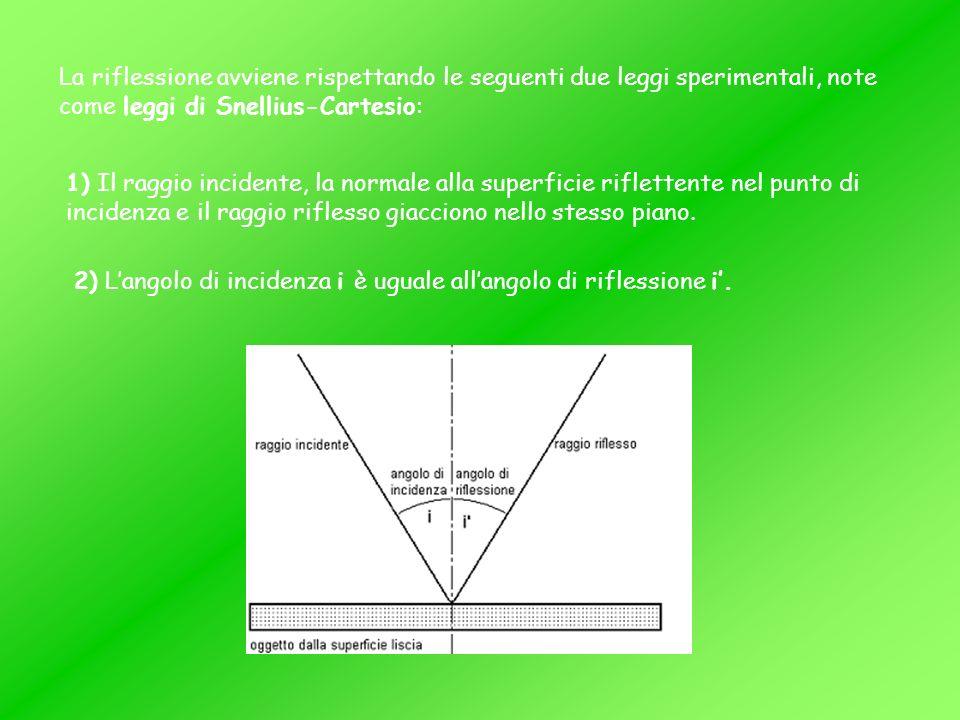 La riflessione avviene rispettando le seguenti due leggi sperimentali, note come leggi di Snellius-Cartesio: