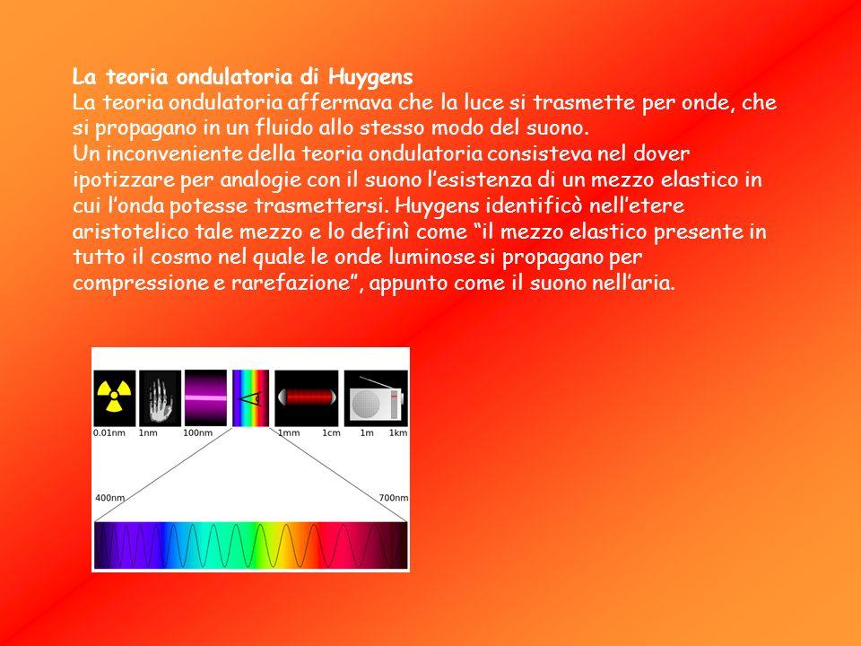 La teoria ondulatoria di Huygens