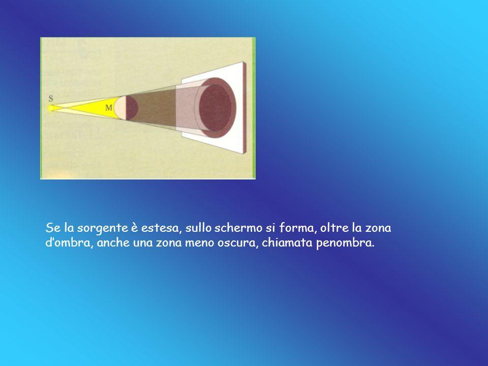 Se la sorgente è estesa, sullo schermo si forma, oltre la zona d'ombra, anche una zona meno oscura, chiamata penombra.