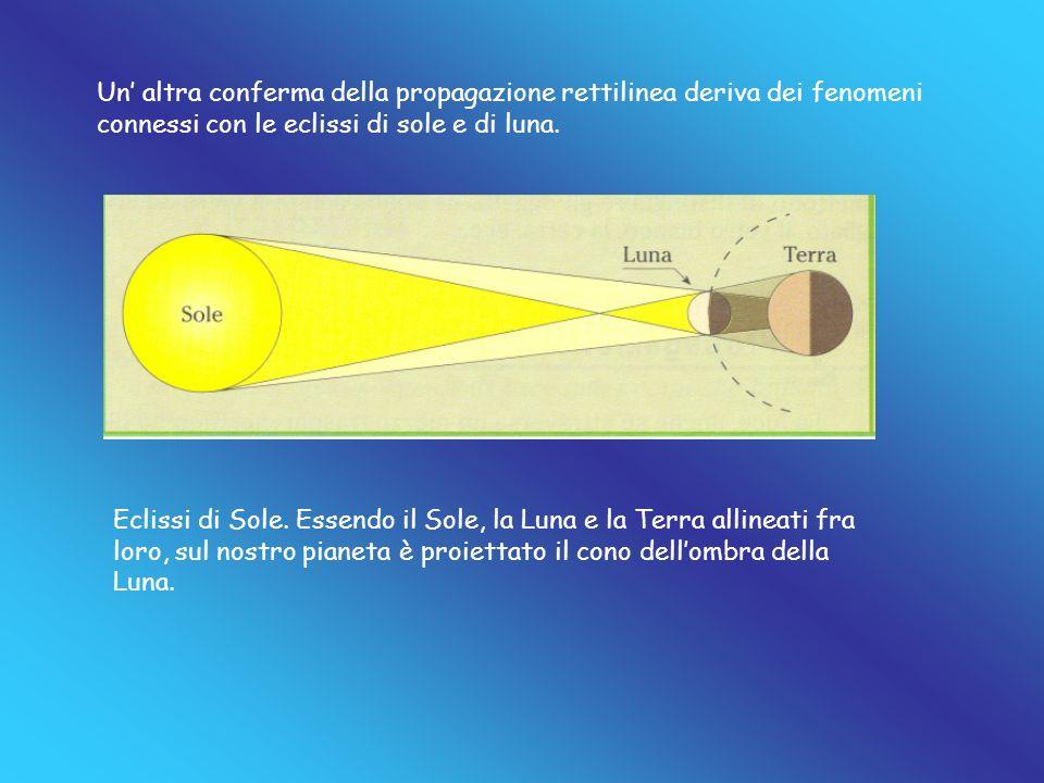 Un' altra conferma della propagazione rettilinea deriva dei fenomeni connessi con le eclissi di sole e di luna.