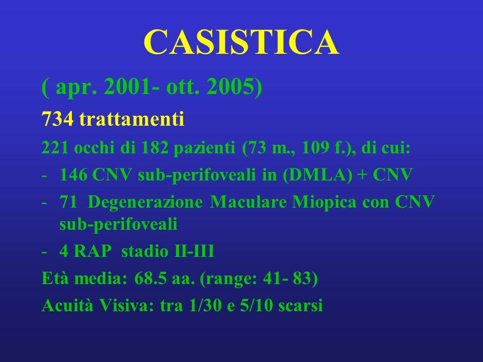 CASISTICA ( apr. 2001- ott. 2005) 734 trattamenti